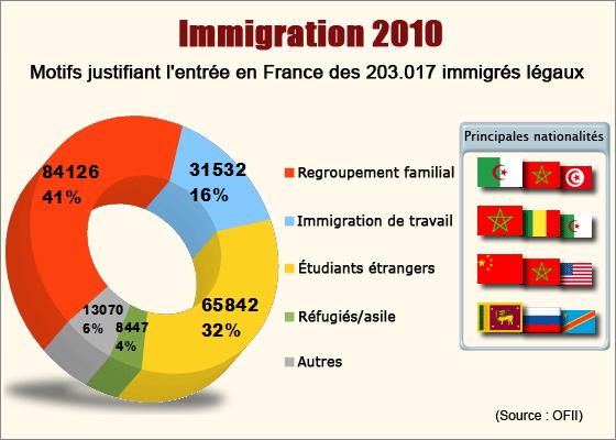 D sacraliser l 39 immigration centerblog - L office francais de l immigration et de l integration ...